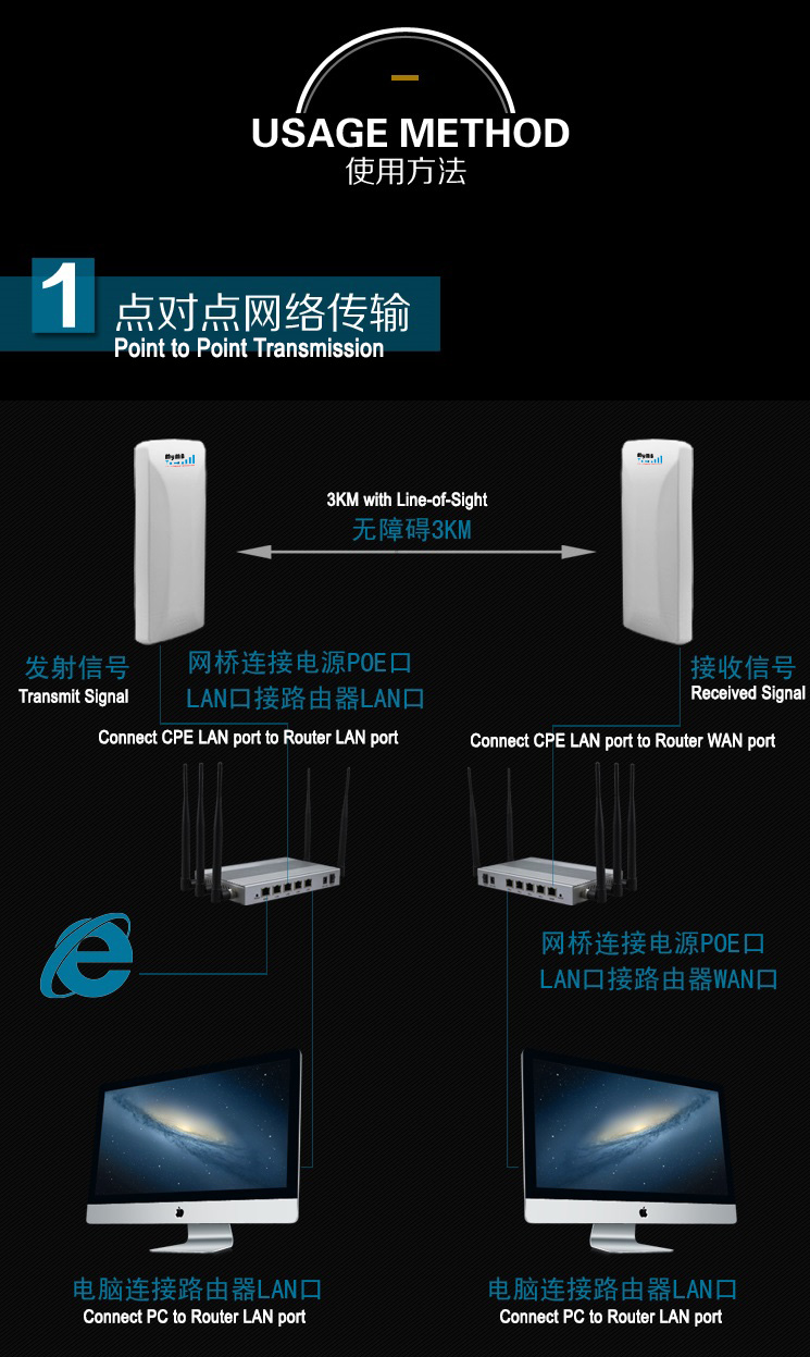 MyMB Wifi N 300Mbps16dbi 2.4GHz outdoor CPE for 3km wireless Communication