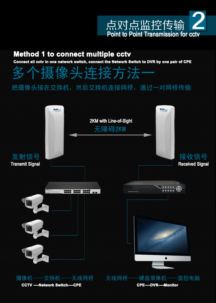 MyMB 16dbi 2.4GHz 300Mbps outdoor CPE for 3km wireless Wifi transmission- point to point transmission for CCTV