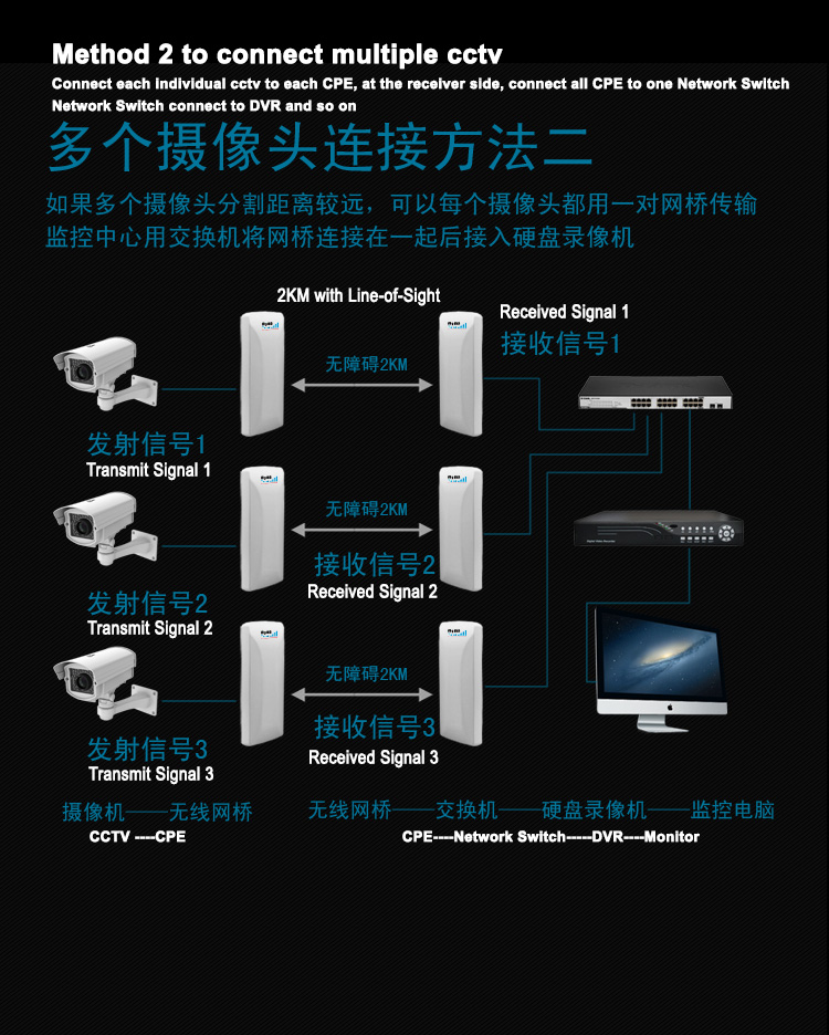 MyMB Wifi N 300Mbps16dbi 2.4GHz outdoor CPE for 3km wireless Communication point to multi point for CCTV