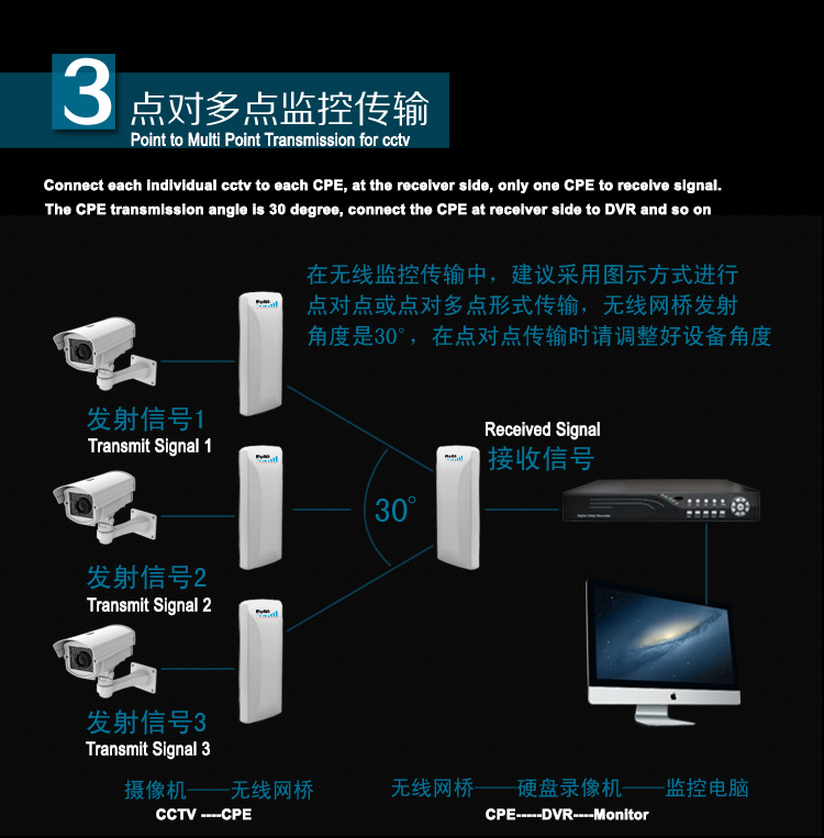 MyMB 16dbi 2.4GHz 300Mbps outdoor CPE for 3km wireless Wifi transmission - point to multi point transmission for CCTV application