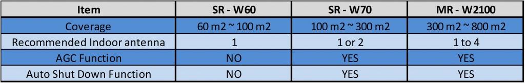 3g booster Comparison