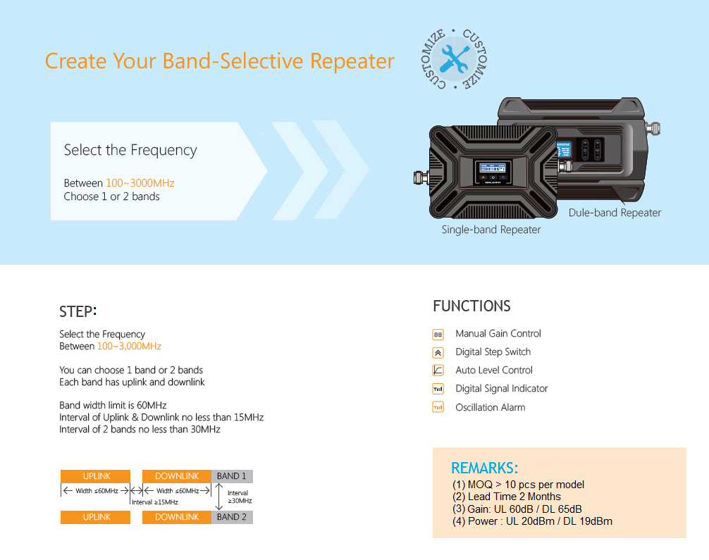 Band Selective Repeater Malaysia