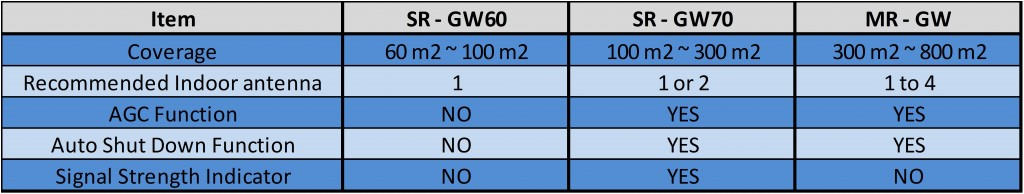 Dual Band GW Booster Comparison