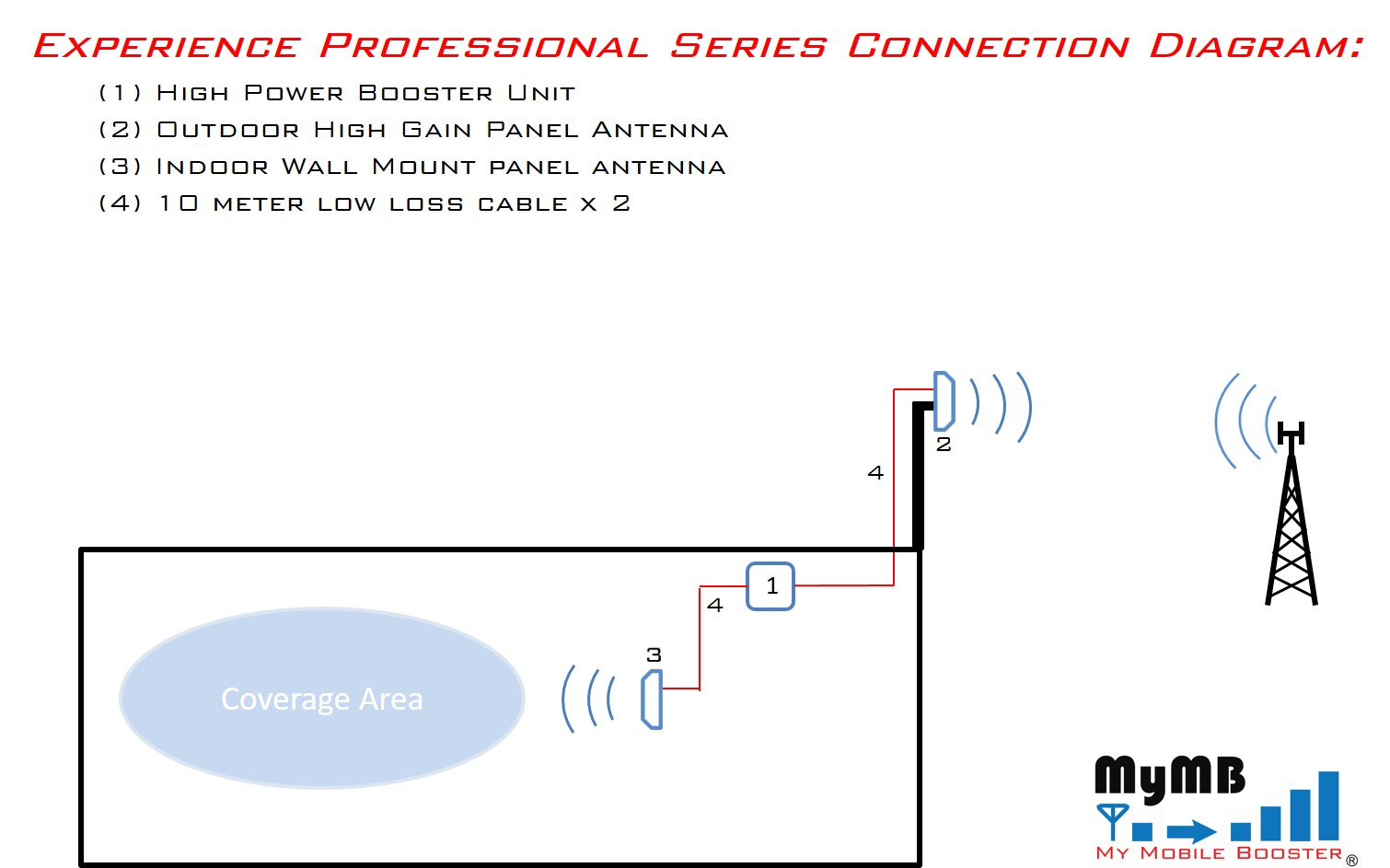 Experience Professional Series Connection