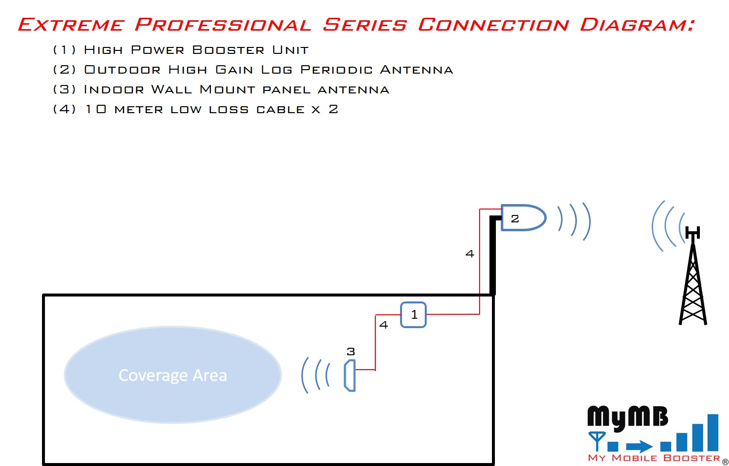 Extreme Professional Series mobile signal booster system Connection