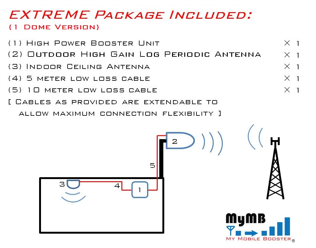 Extreme Series (1 Dome Version) connection