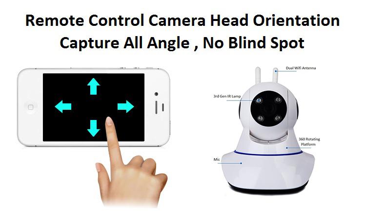 IP Camera Head Orientation