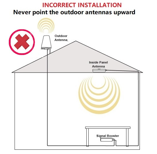 Incorecct Antenna Installation