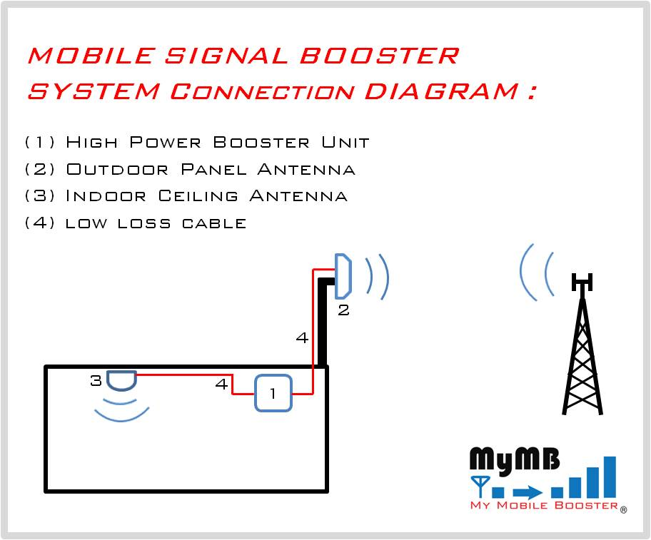 Mobile Signal repeater system connection diagram