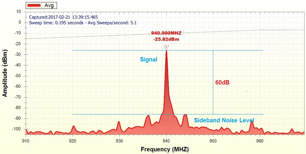 Frequency Spectrum for MyMB Economic Series Booster