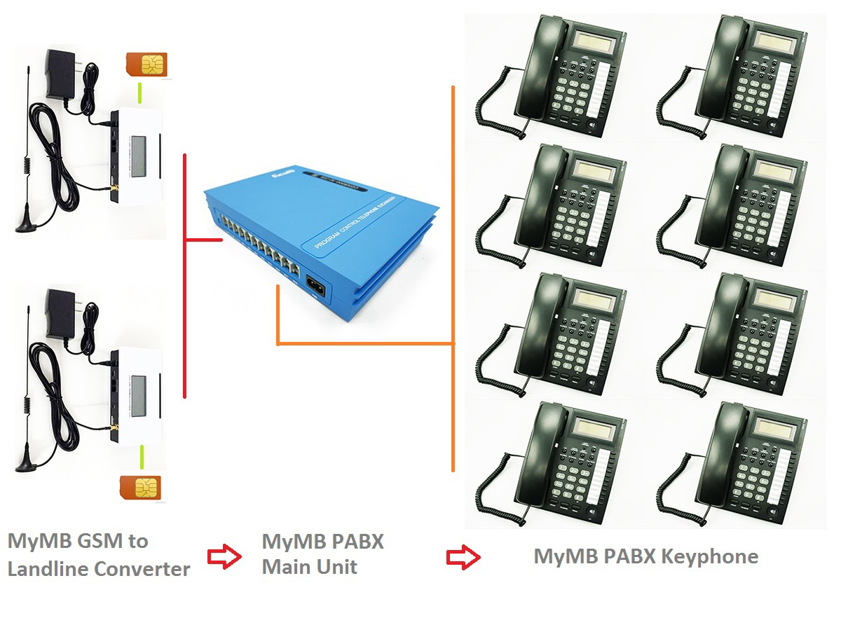 MyMB Small Office PABX Telephone System Solution