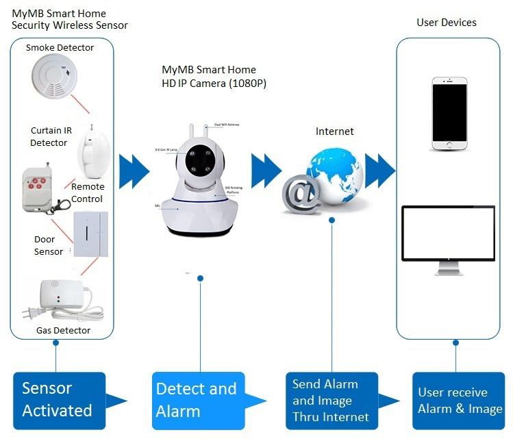 MyMB Smart Home HD IP Camera link to sensor