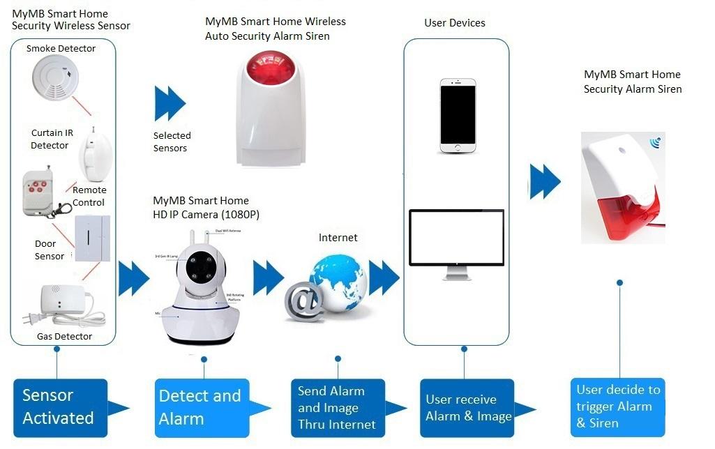 MyMB Smart HD IP Camera link to sensor and alarm