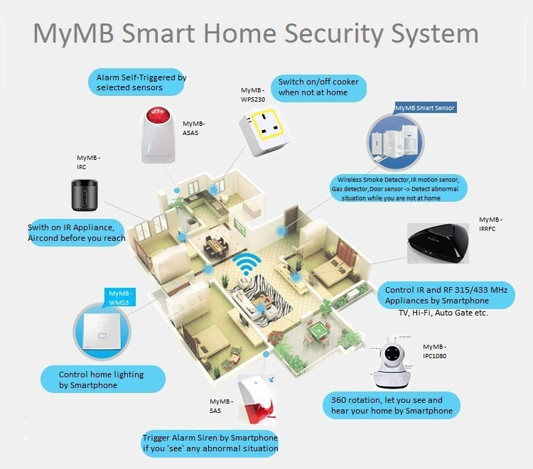 mymb smart home security system my mobile signal booster shop. Black Bedroom Furniture Sets. Home Design Ideas