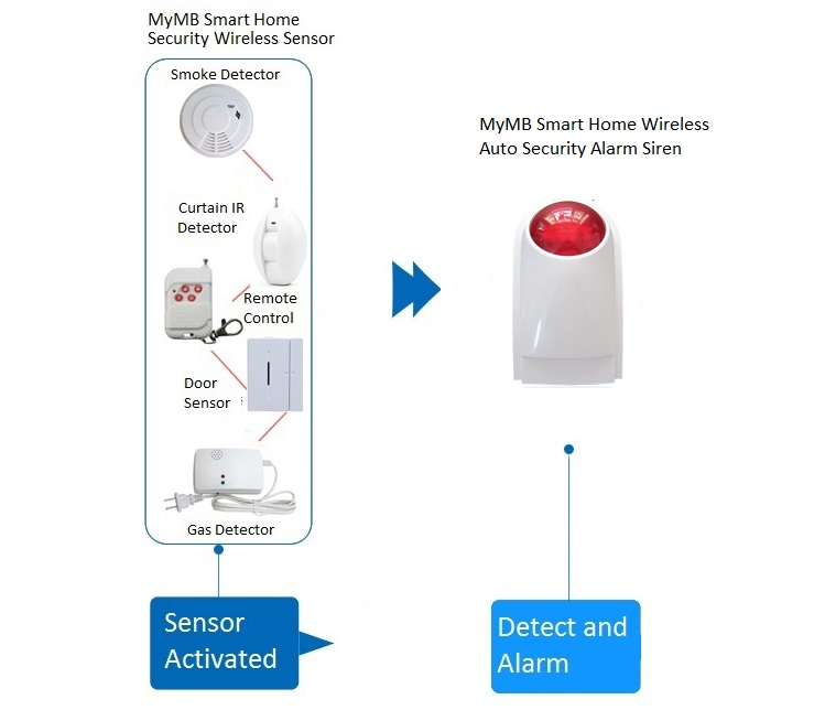 MyMB Smart Home Wireless Auto Security Alarm Siren link to sensor
