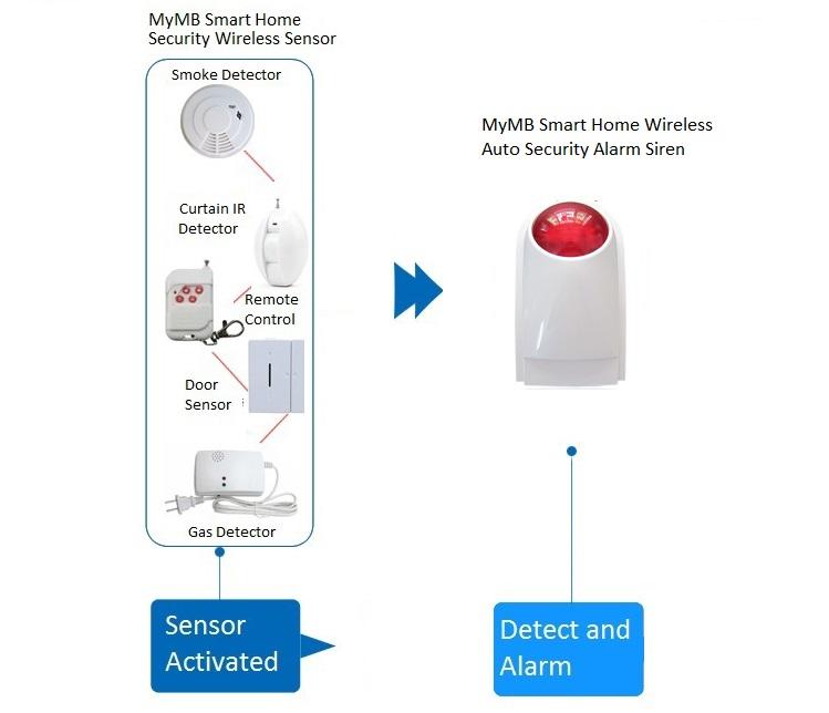 MyMB Smart Home Wireless Auto Security Alarm Siren link to sensor