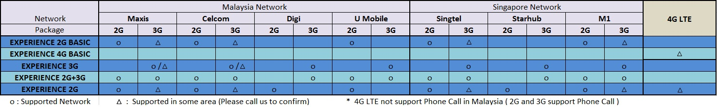 package-telco-support-experience-series