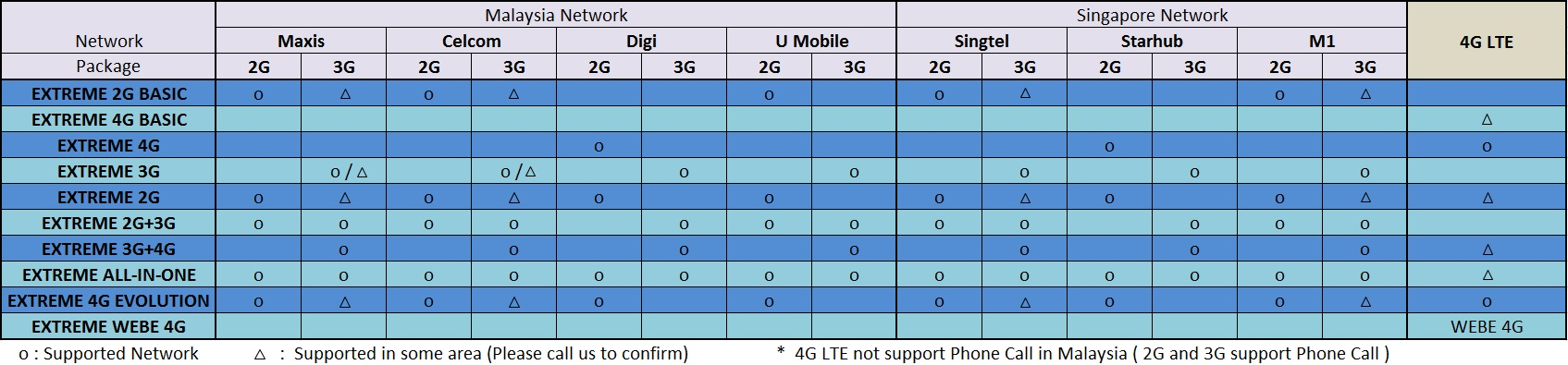 package-telco-support-extreme-series