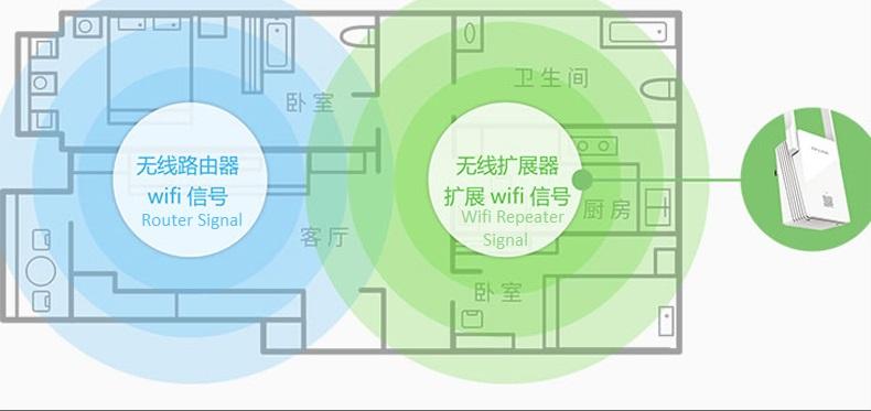 TL-WA832RE Wifi Repeater Signal