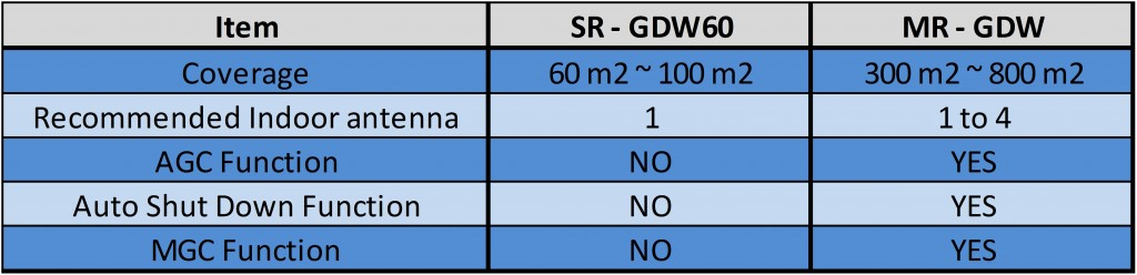 Tri Band GDW Booster Comparison