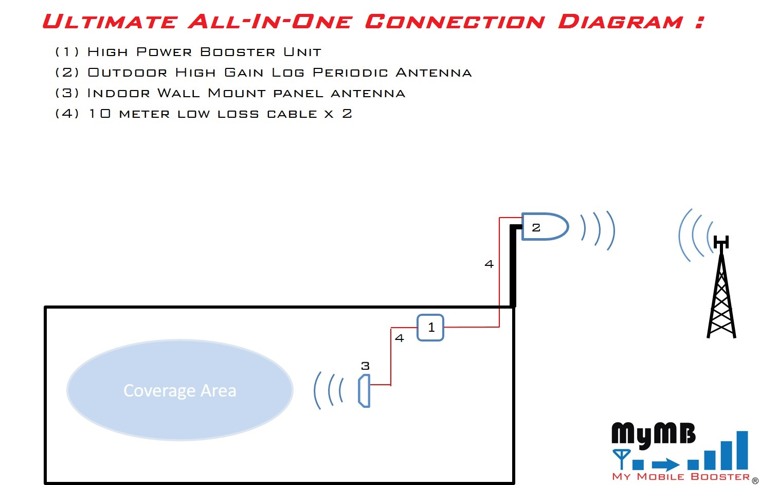 Ultimate All In One connection diagram of Mobile Signal Booster for UAE ETISALAT DU