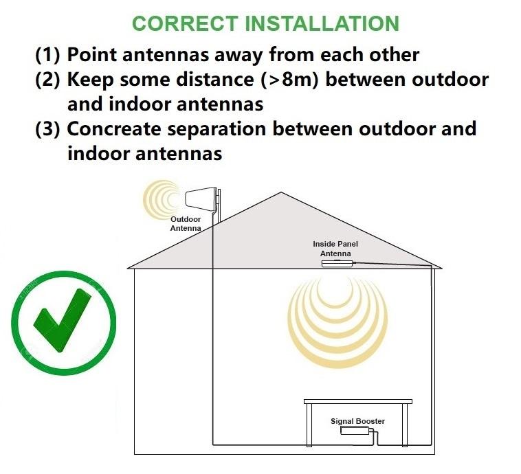 correct Antenna Installation